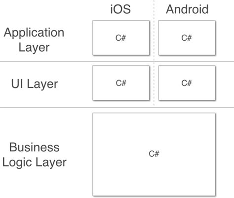 repository pattern business logic layer mvvm the design pattern for xamarin apps
