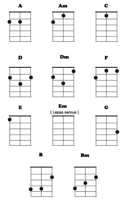 tutorial chord gitar all of me cara bermain ukulele senar 3 yoki mirantiyo