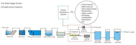 diagram of machine water pig diagram wiring diagram