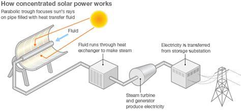 solar power diagram for solar free engine image for