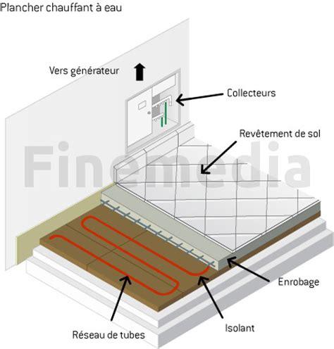 Plancher Chauffant Eau 4121 by Plancher Chauffant Eau Tout Sur Le Plancher Chauffant 224