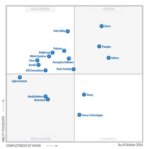 data diode vendor panopto recognized as a vcms leader by gartner research
