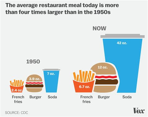 eating out statistics 2016 it s easy to become obese in america these 7 charts