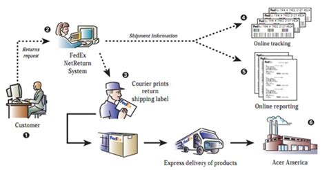 Fedex Supply Chain Mba Intern by Information Technology Transforming Supply Chain