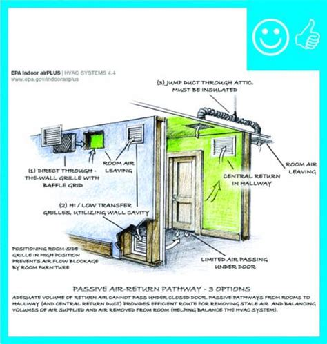 Small House Builders transfer grilles building america solution center