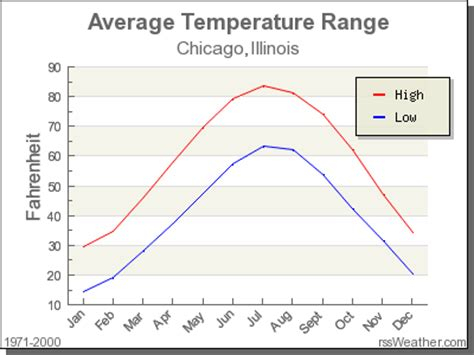 climate in chicago, illinois