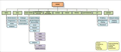 desain struktur database aplikasi kantor dan emplementasinya robithotus salamah