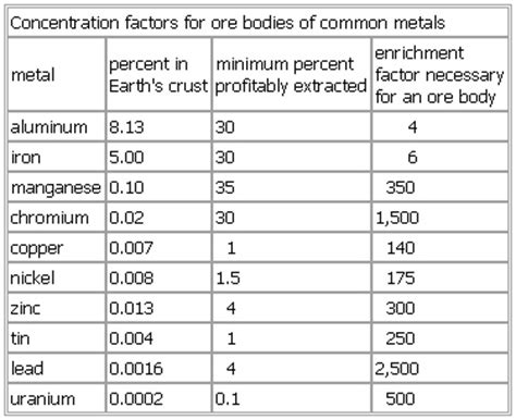 factors of 481 concentration factors for ore bodies of common metals