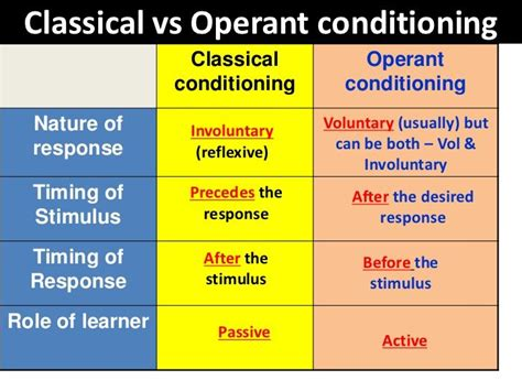 Classical Conditioning Essay by 17 Best Ideas About Operant Conditioning On Classical Conditioning Psychology