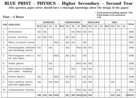 tamil nadu state board class 12 marking scheme physics