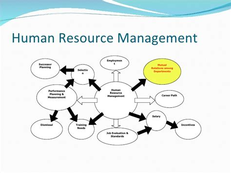 Mba Operations Management Career Path by Relations Management Session 5 Hr And Pr