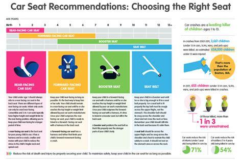 car seat chart car seat size chart car seat safety update ayucar