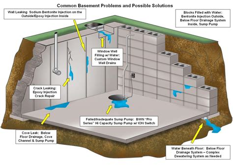 how to waterproof basement floor basement waterproofing basement masters