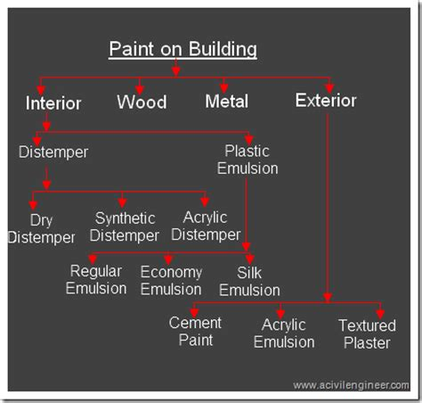 interior paint type types of paints used in building construction a civil