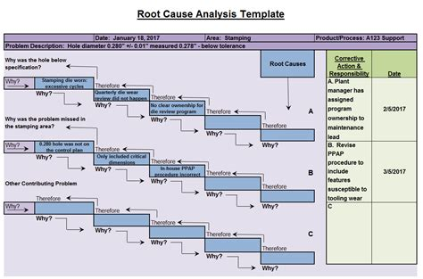root cause analysis template fishbone diagrams