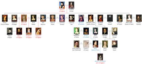 house of tudor tudor dynasty familypedia