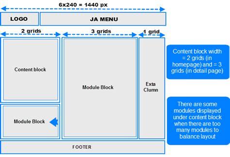 grid and layout system of ja elastica template joomla