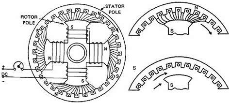 synchronous motor diagram the synchronous motor