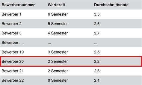 Bewerbung Vor Studium Zulassungsverfahren Universit 228 T Bonn