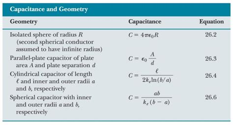 capacitor calculation formula capacitance dielectrics uni study guides