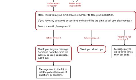 Exle Of Ivr Flow Chart For Medication Adherence Reminder Call Ivr Flow Chart Template