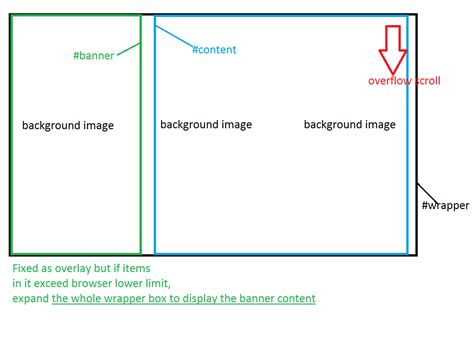 scrollable layout in html html page layout two divs side by side right scrollable