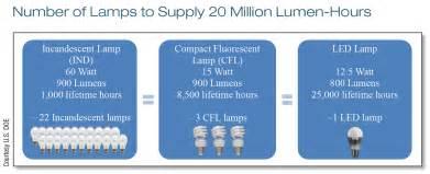 led light bulbs vs incandescent led vs cf vs incandescent home power magazine