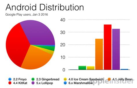 android version chart year android 5 lollipop on 33 of play users