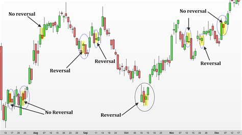 candlestick pattern inside day how to trade inside bar candlestick patterns backtestwizard