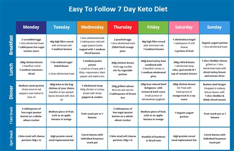 14 days keto meal plan easy guide for rapid weight loss books keto diet plan www imgkid the image kid has it