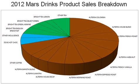 What Were 2012's Top Selling Mars Drinks? ? The Coffee Refreshment Experts