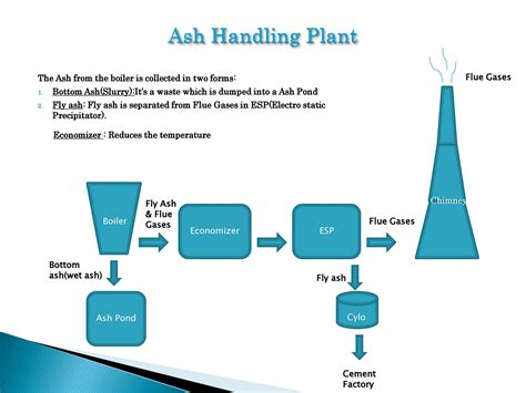 layout of thermal power plant ppt thermal power plant description powerpoint slides