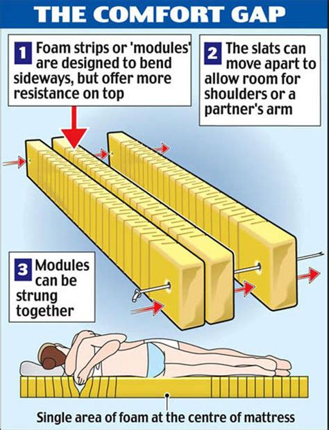 how can i make my mattress more comfortable cuddle mattress makes cuddling much more comfortable for