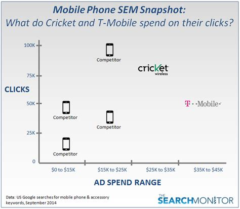 Carrier Phone Number Lookup Telecom Sem Snapshot T Mobile Vs Cricket For Clicks Spend