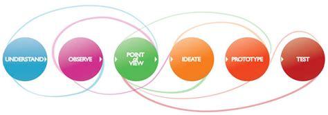 design thinking ottawa prevenir con satisfacci 243 n