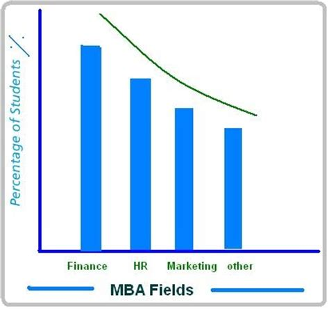 List Of Mba Finance by Mba Finance Education Updates