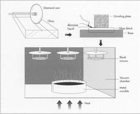 carbohydrates used in silvering of mirror mirrored glass or mirror materiality domain