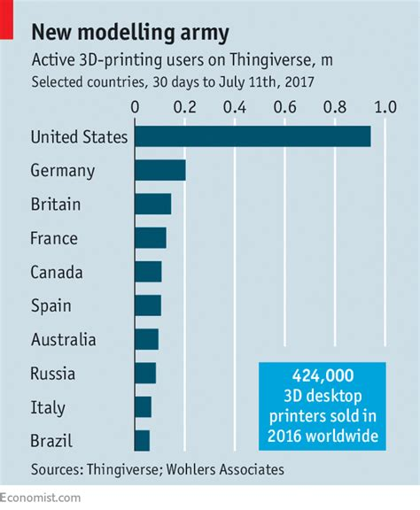 commercial print model salary the spread of 3d models creates intellectual property problems