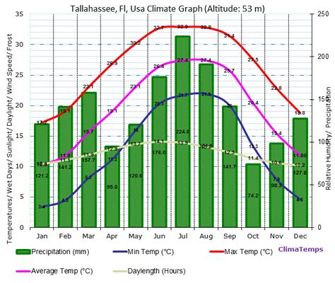 Tallahassee Records Tallahassee Fl Climate Tallahassee Fl Temperatures Tallahassee Fl Weather Averages