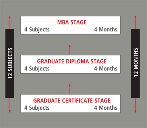 Australian National Mba Entry Requirements australian institute of business mba mba news australia