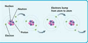 How Is Electricity Related To Electrons And Protons All About Electricity All About Everything All About