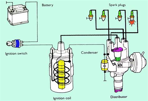 how a car ignition system works everything you need to know about car ignition system