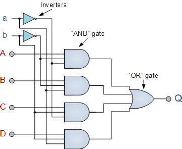multiplexer (mux) and multiplexing tutorial