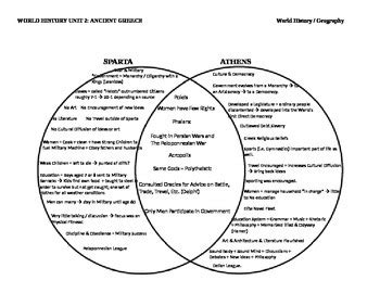 venn diagram of athens and sparta athens sparta 2 circle venn diagram graphic organizer