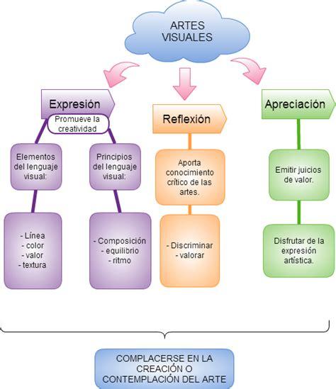 imagenes de mapas visuales sol castellanos casanova mapa conceptual artes visuales