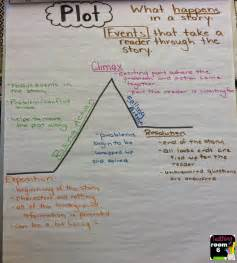 Room Plot Teaching About Plot Teaching In Room 6