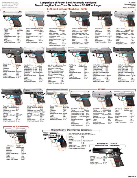 diagram comparing measurements pistols autos and charts on
