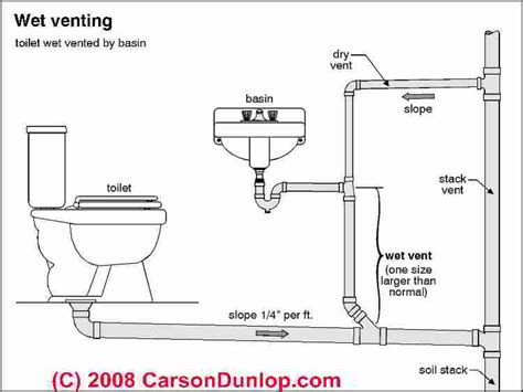 Toilet Plumbing Size by Plumbing Vents Code Definitions Specifications Of Types