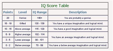 average iq chart by age newhairstylesformen2014