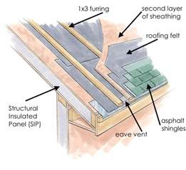 Flat Roof House How Is A Vented Sip Roof Created Sip Supply